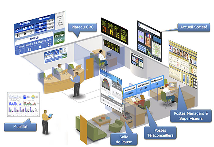 management visuel d'un centre de contact